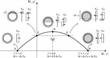A simple method forN‐Minteraction diagrams of circular reinforced concrete cross sections