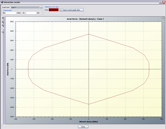 Interaction curve in terms of Axial force vs. Moment about Y axis for load case 1