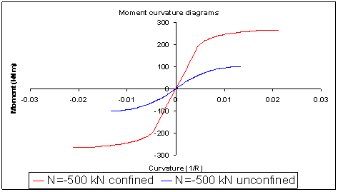 Comparison of Moment Curvature curves before and after the metal jacket application
