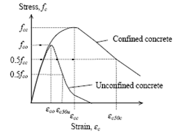 Sample stress/strain curve for confined and unconfined concrete