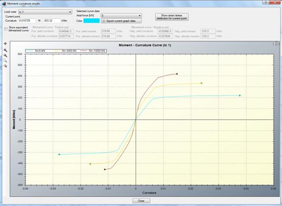 Calculated moment curvature curve