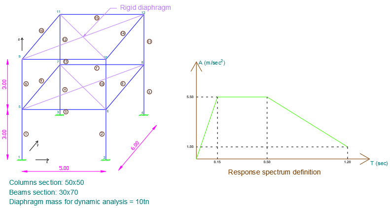 structural analysis of a 3d building under response spectrum load using using 3D Frame Analysis Library for structural analysis